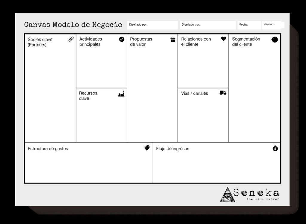Canvas modelo de negocio, explicacion y ejemplos