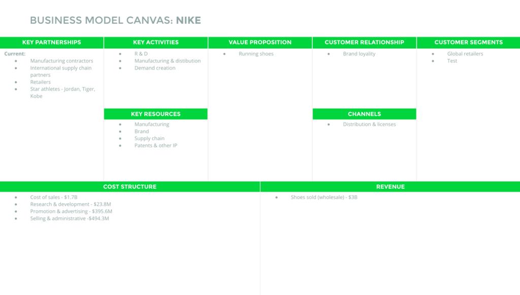 canvas modelo de negocio nike