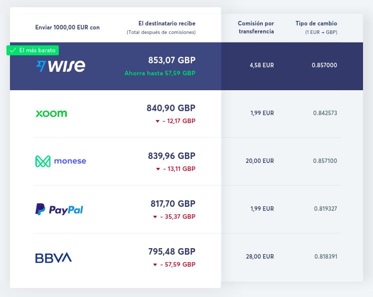 wise comisiones comparativa con paypal, xoom, bbva, monese